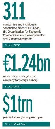 UK Bribery statistics