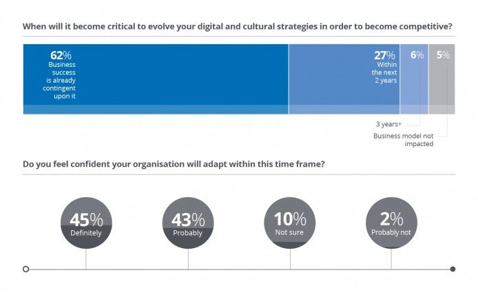 When will it be critical to evolve digital and cultural strategies in order to become competitive