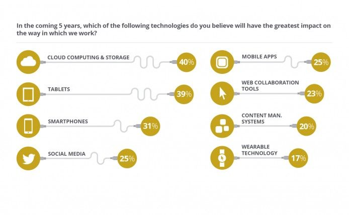 The most important technologies over the last 10 years and in the next 5 years