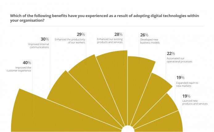 Which of the following benefits have you experienced as a result if adopting digital technologies