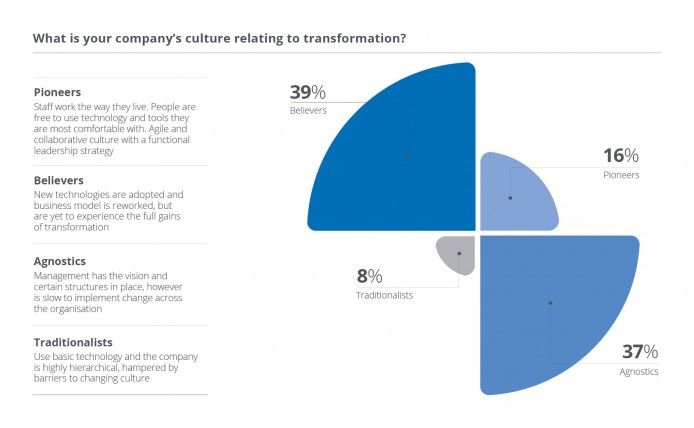 Company culture relating to transformation