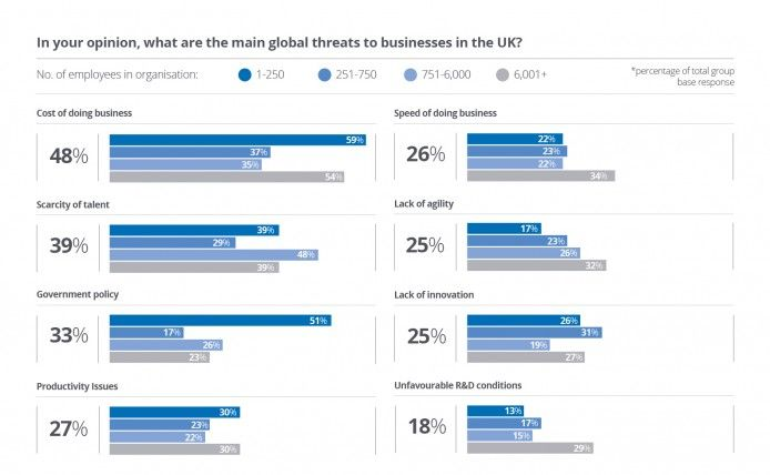 Main global threats to businesses in the UK