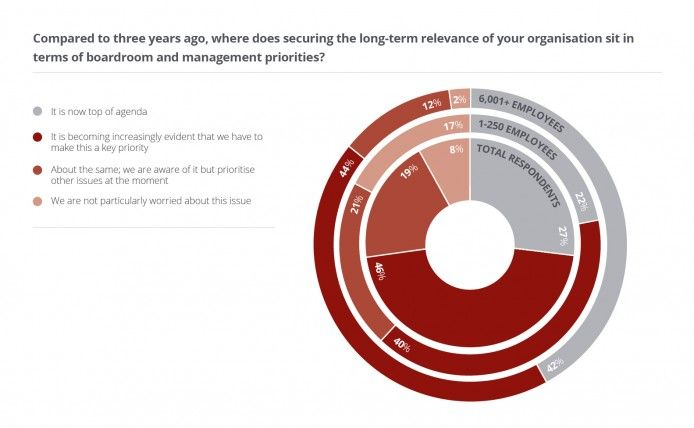 Where does securing the long term relevance of your business sit in terms of objectives