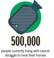 500,000 people with cancer struggle to heat their homes