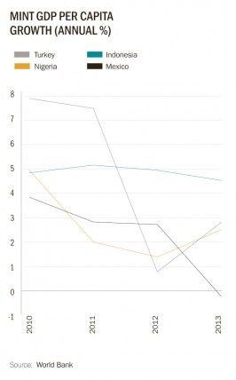 MINT GDP per capita growth