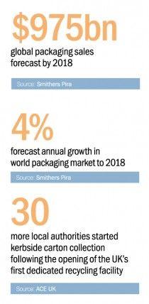 Packaging Statistics