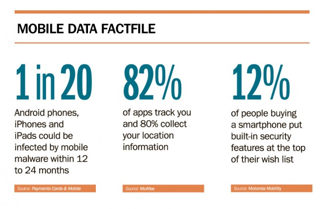 Mobile data factfile