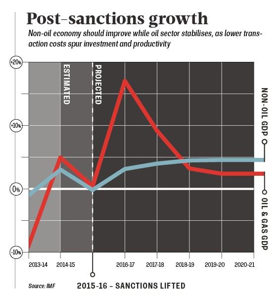 Sanctions graph