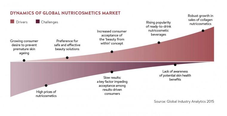 Dynamics of global nutriocosmetics market