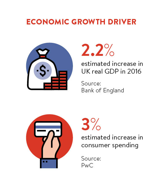 Economic growth driver