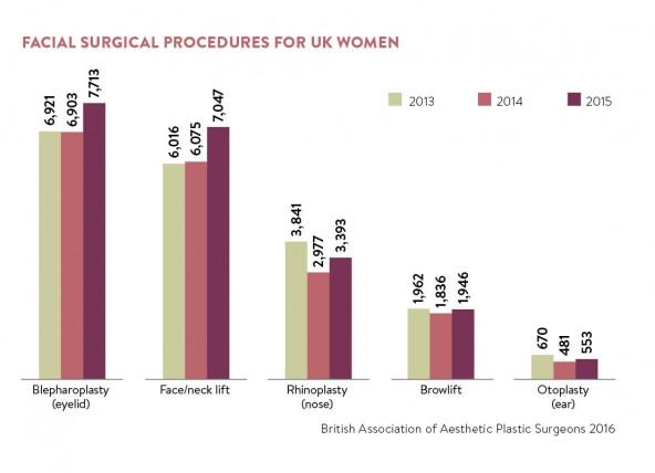 Facial surgical procedures for UK women