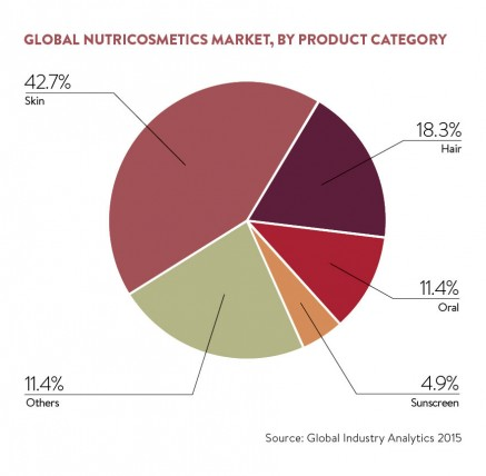 Global nutriocosmetics market, by product