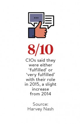 How many CIOs said they were 'fulfilled' with their role in 2015