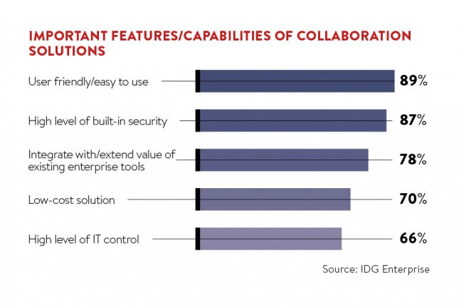 Important features and capabilities of collaboration solutions