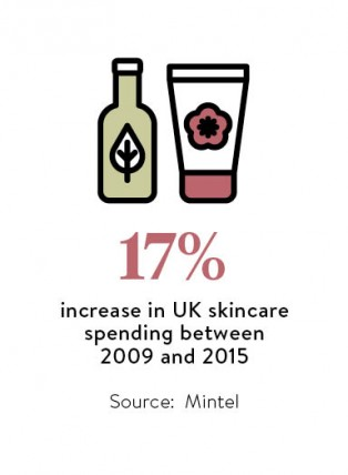 Increase in UK skincare spending