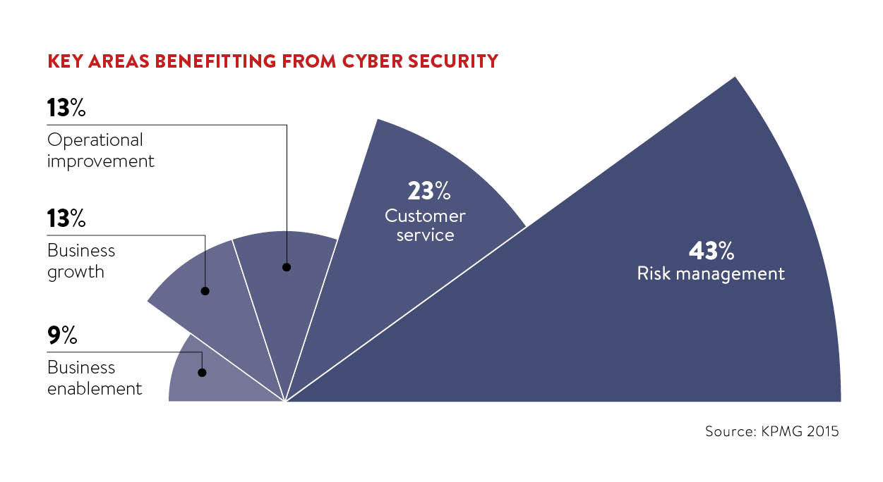 Key areas benefiting from cyber security