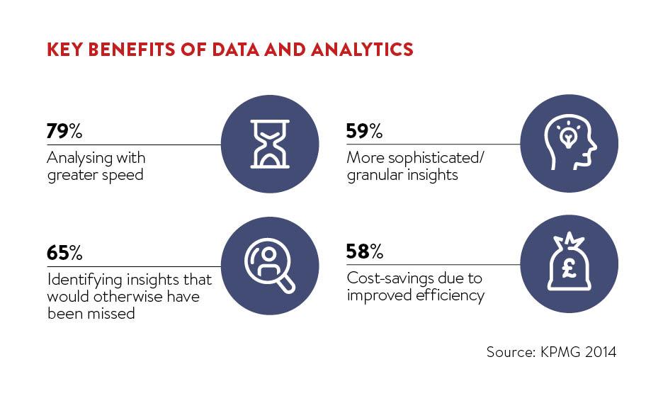 Key benefits of data and analytics