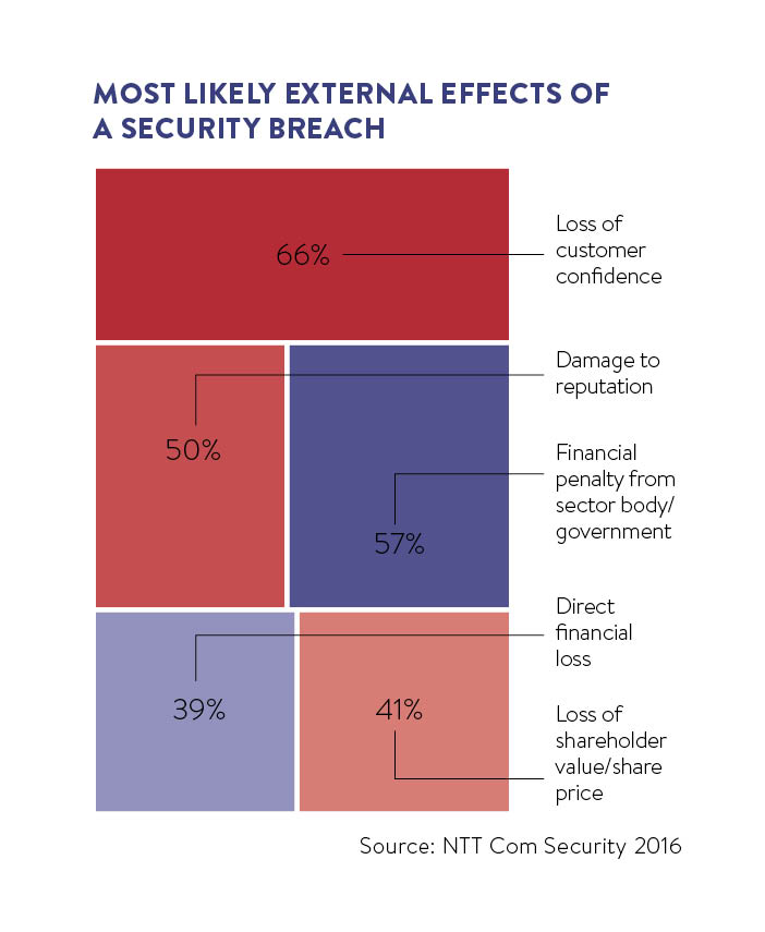 Most likely external effects of a security breach