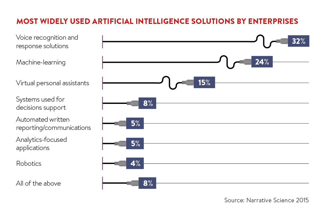 Most widely used artificial intelligence solutions by enterprises