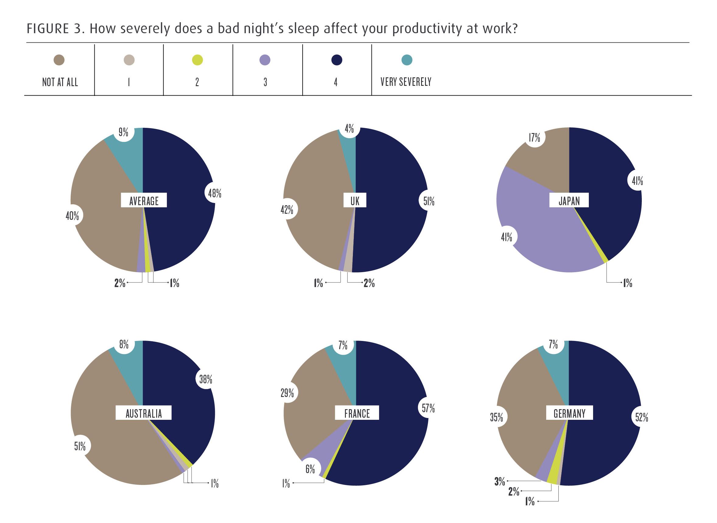 P4 - UnderstandingtheSleepEconomy - Fig3