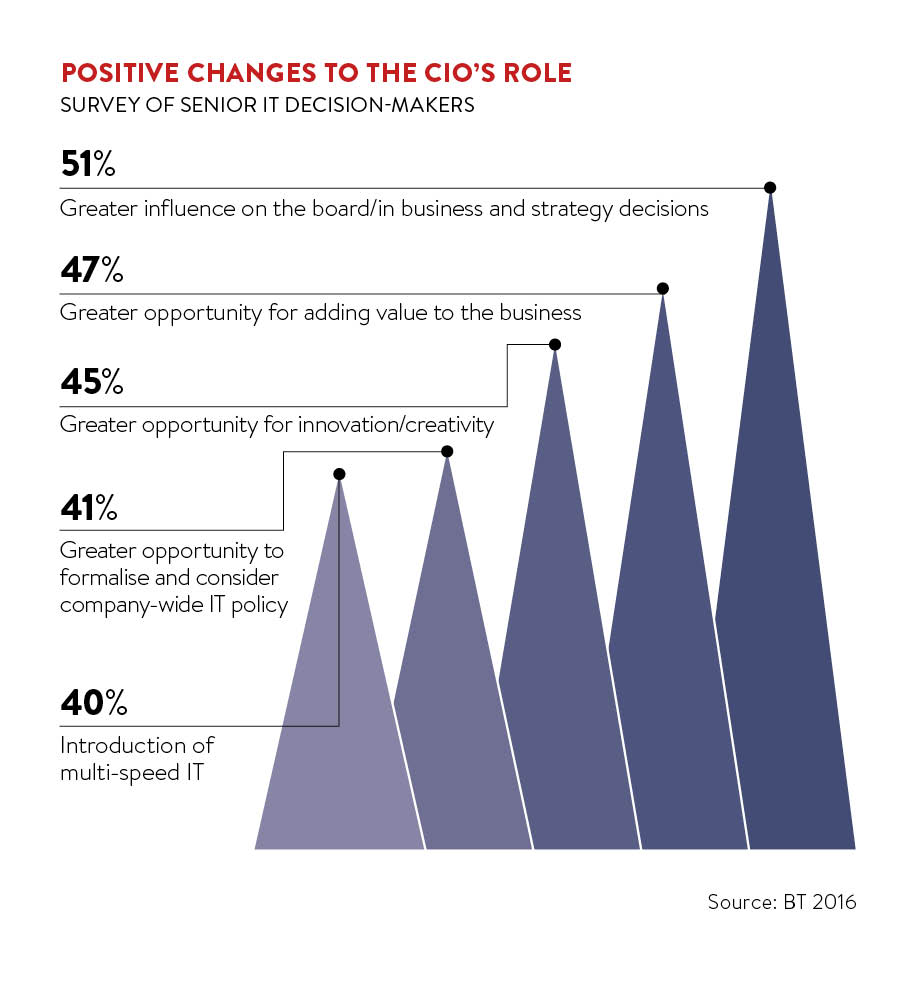 Positive changes to the CIOs role