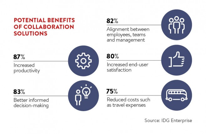 Potential benefits of collaboration solutions