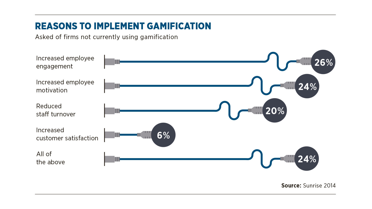 Reasons to implement gamification