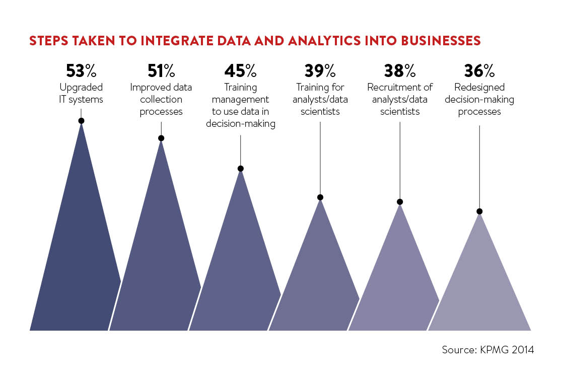Steps taken to integrate data and analytics into businesses