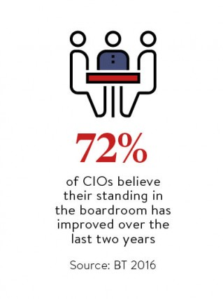 The CIOs and their standing in the boardroom