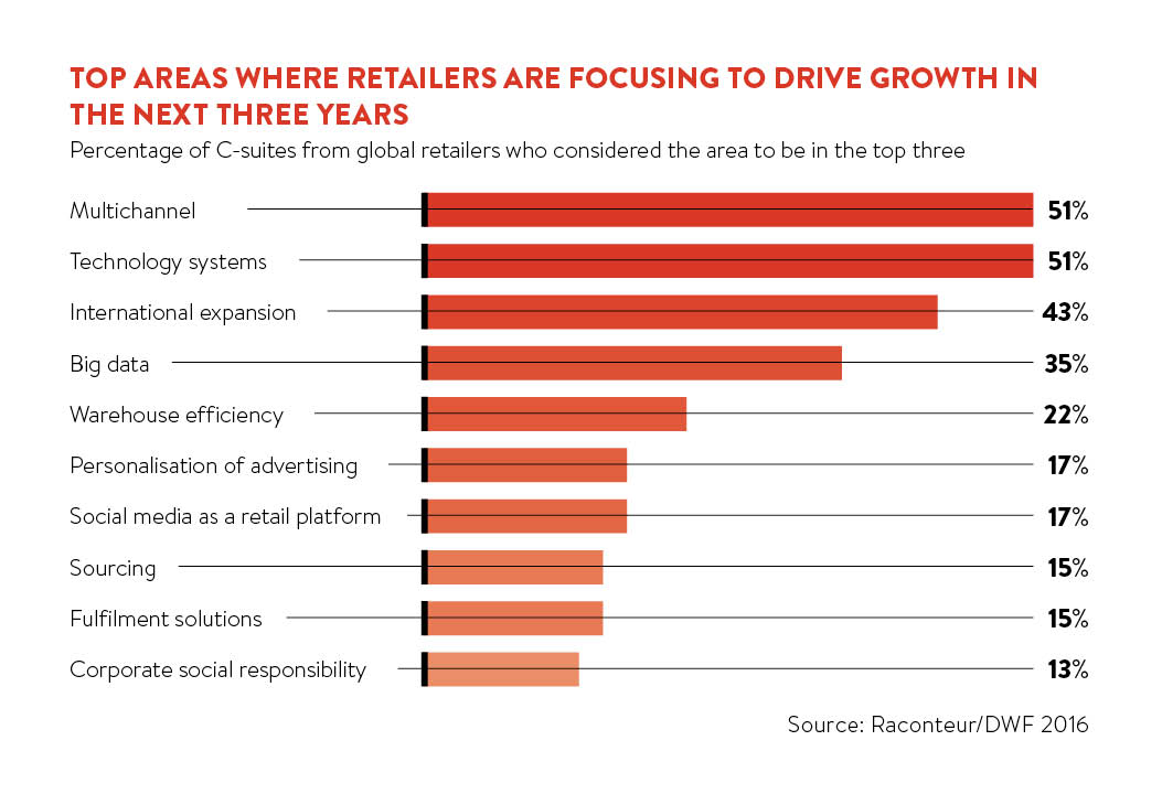 Top areas where retailers are functioning
