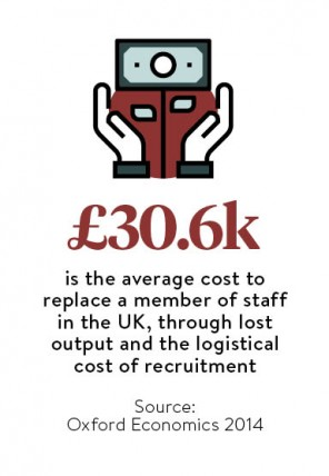 avg cost to replace a member of staff