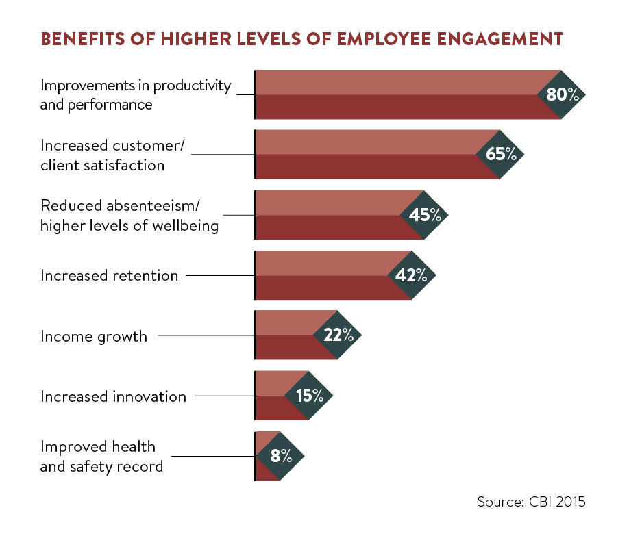 benefits of higher levels of employee engagement