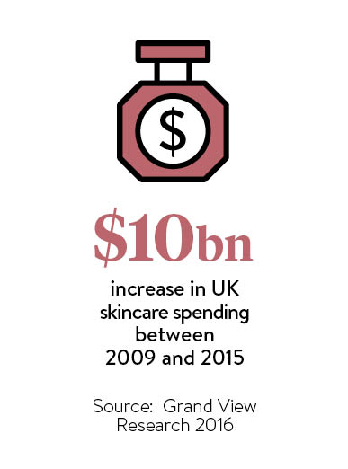 $bn increase in UK skincare spending