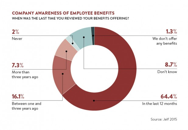 company awareness of employee benefits