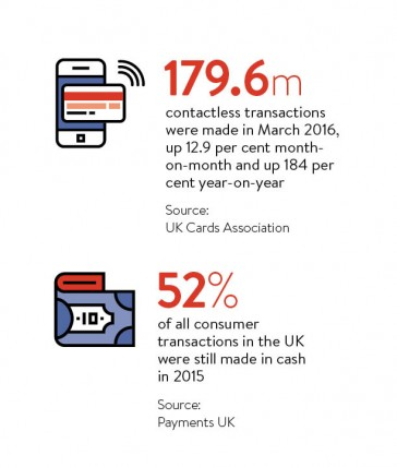 contactless transactions