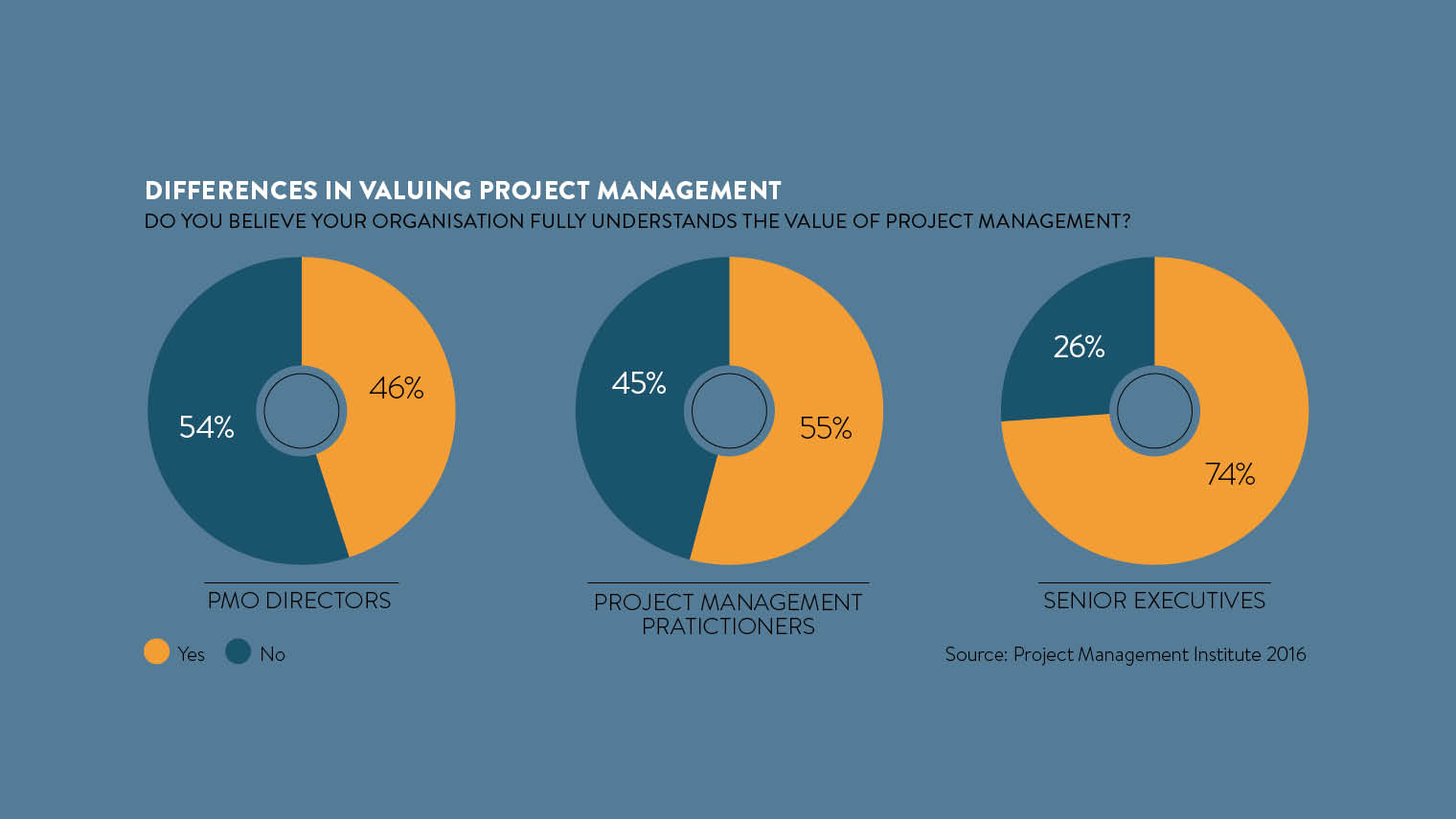 differences valuing project management