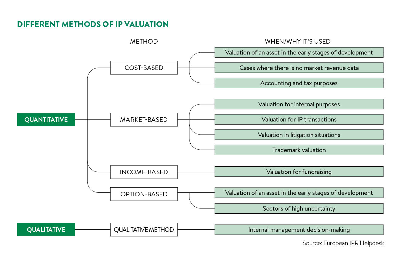 different methods  of valuation