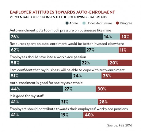 employer attitudes towards auto-enrolment