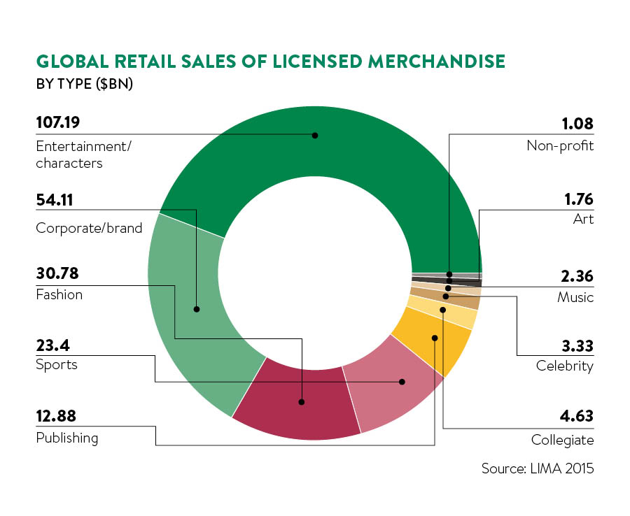 global sales of licensed merchandise