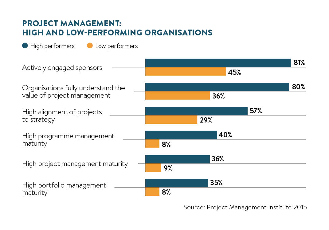 high and low performing organisations