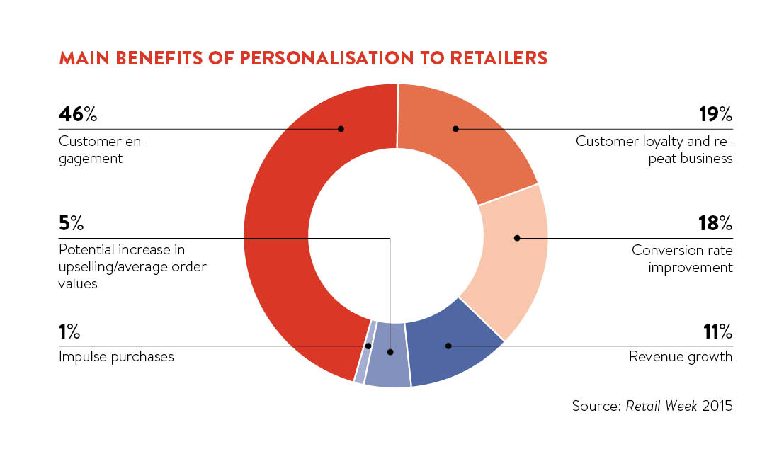 main benefits of personalisation