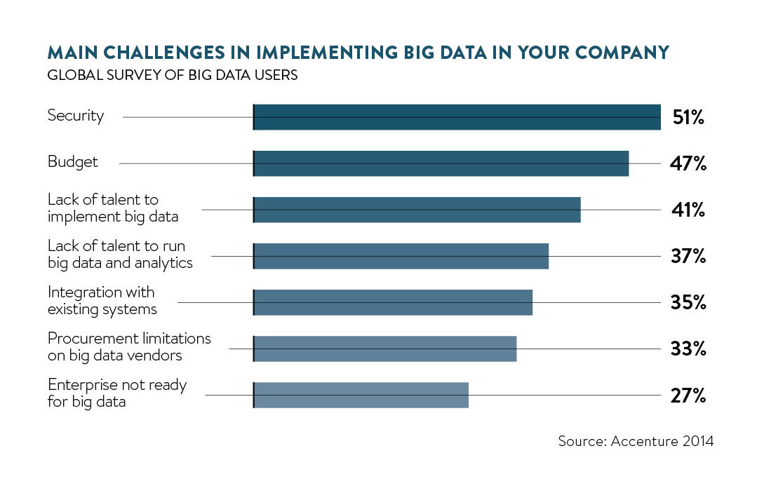 main challenges implementing big data