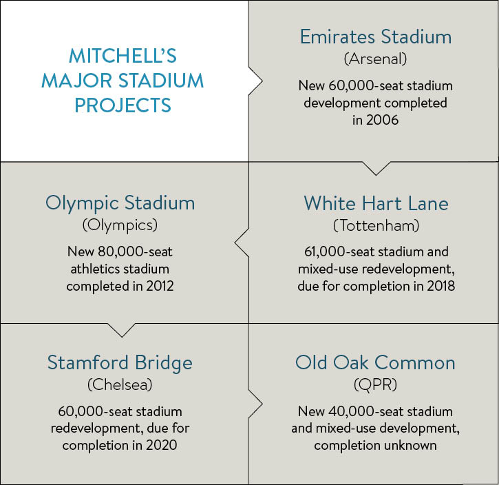 major stadiums projects