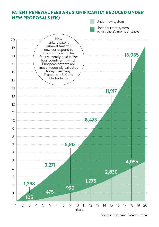 patent renewal fees