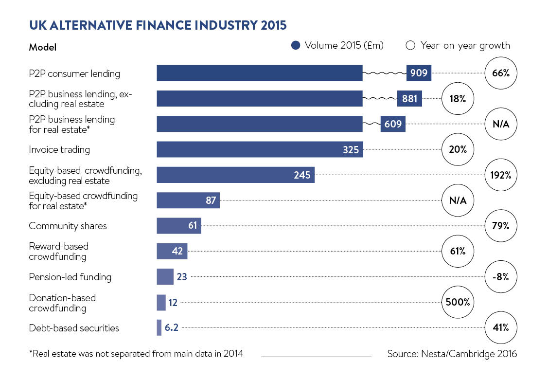 uk alternative finance industry 2015