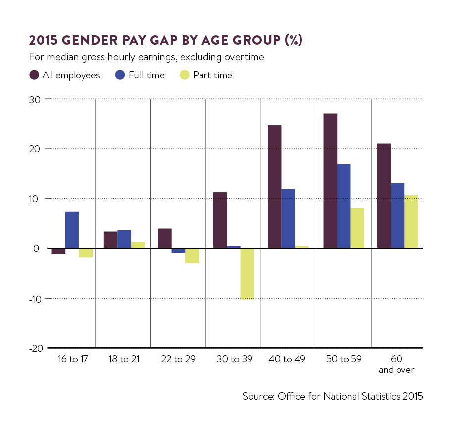 2015 gender gap