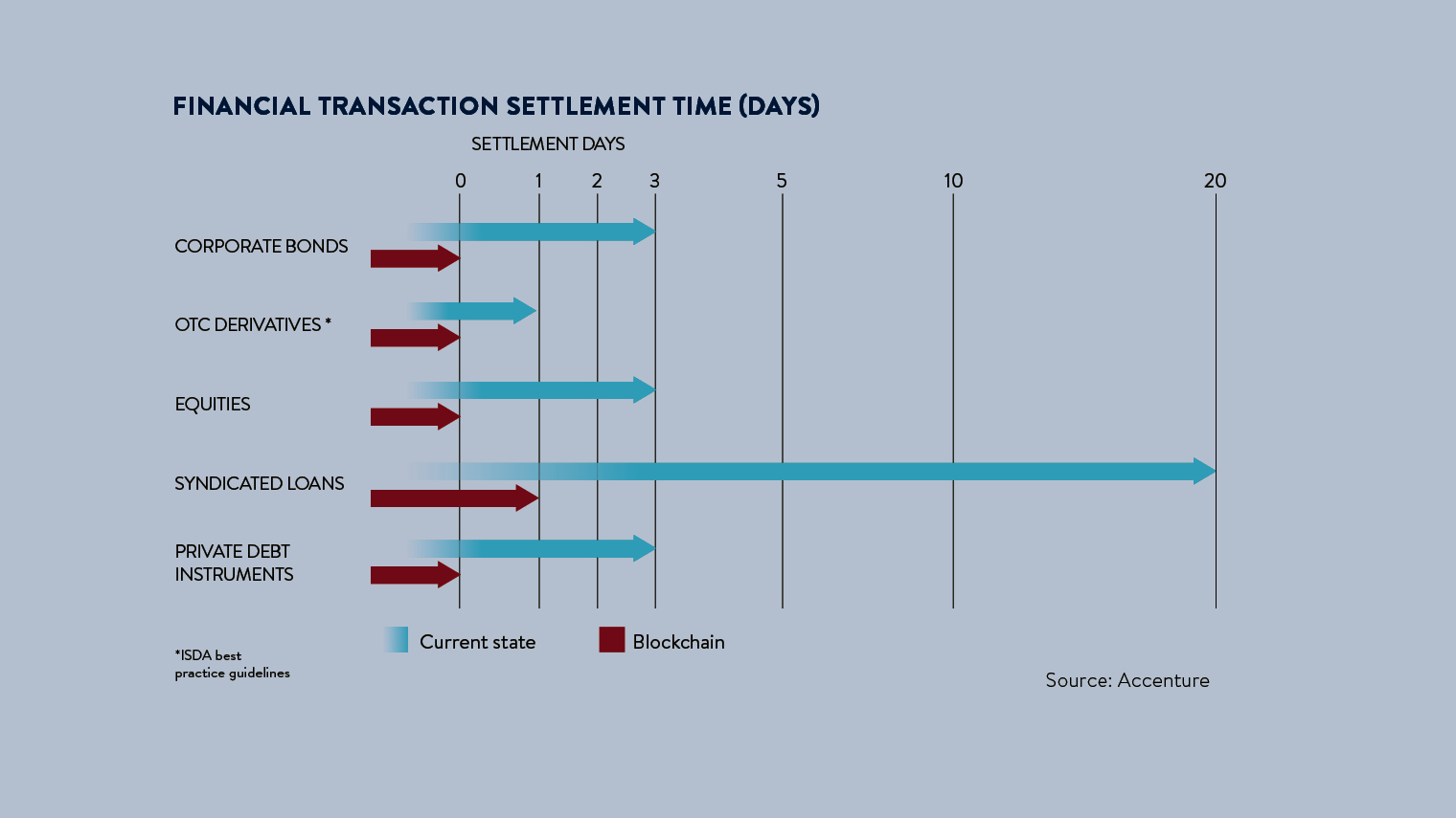 Financial transaction settlement time