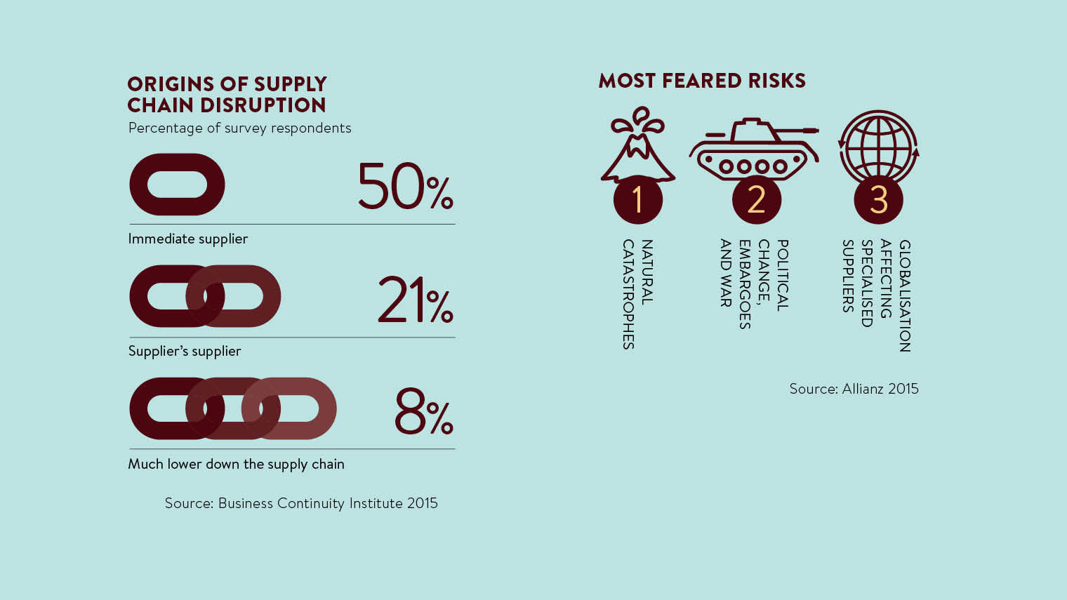 Map supply chains for turns in the road - Raconteur