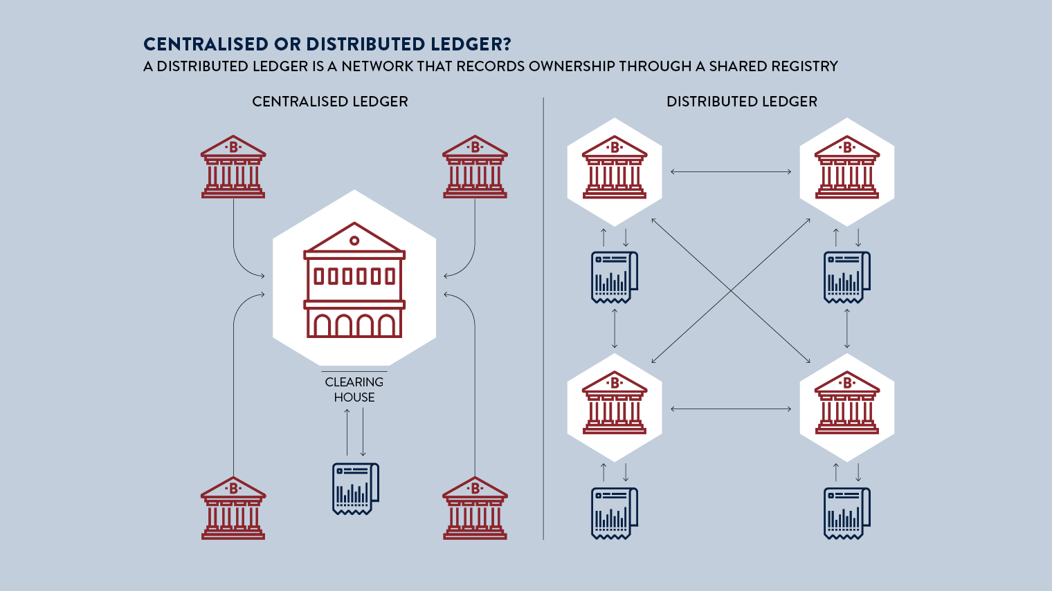 centralised or distributed ledger