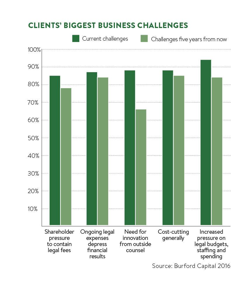 clients biggest challenges
